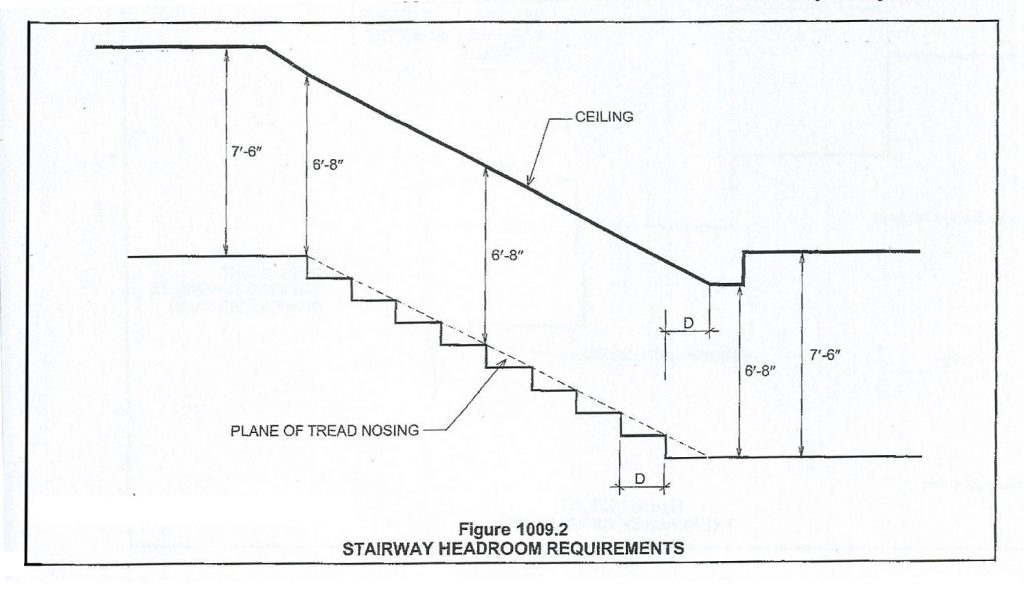 stairs- headroom requirement