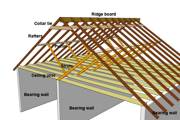 Common gable framing. Source: [ https://www.hungryarchitect.com/blog/wp-content/uploads/2009/06/stickframeattic.jpg ]